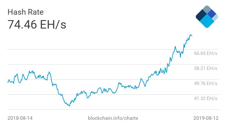 Bitcoin Hash Rate graafi